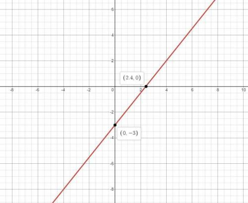 Solve the equation for y. then graph the equation. 5x – 4y = 12
