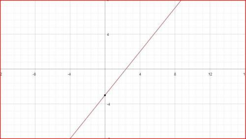 Solve the equation for y. then graph the equation. 5x – 4y = 12 a.  b.  c.  d.