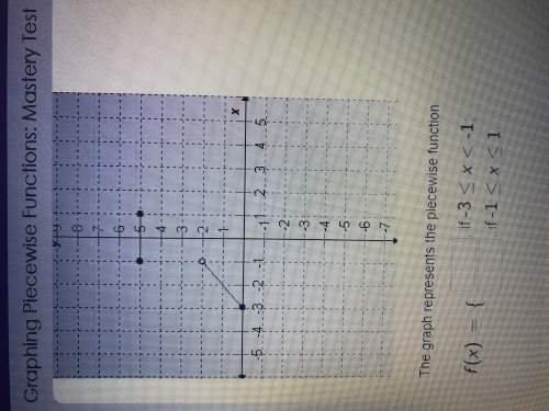 The graph represents this piecewise function