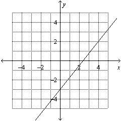 Solve the equation for y. then graph the equation. 5x – 4y = 12 a.