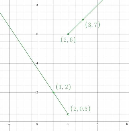 Which graph represents the piecewise-defined function f(x ...